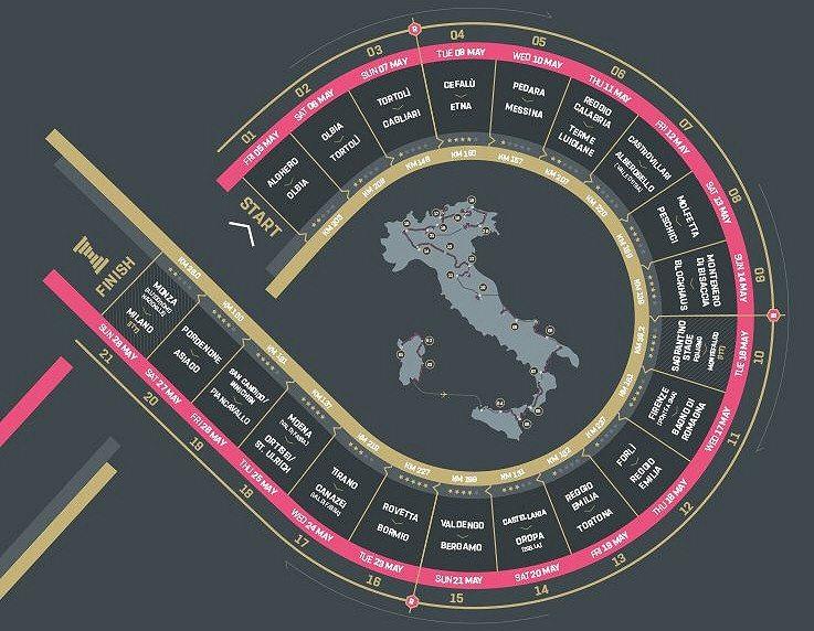 RCS Sport - Giro de Italia / esciclismo.com